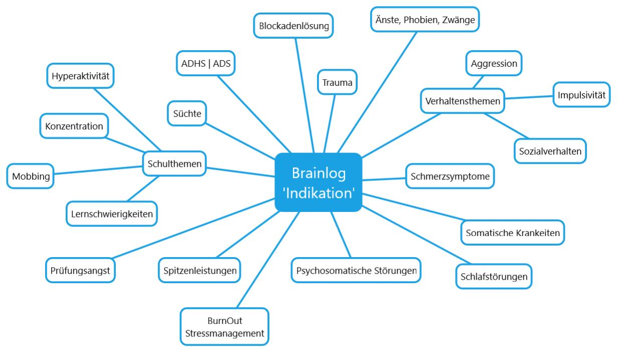 Brainlog Indikationen in der Praxis