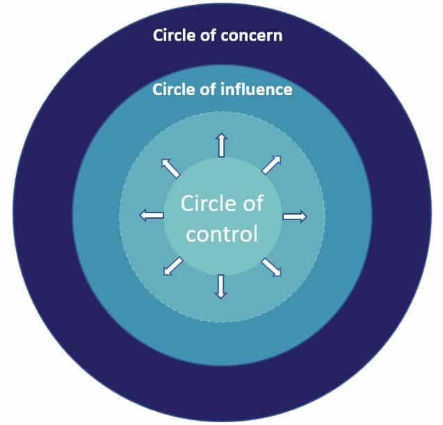 Circle of influence Online Coaching